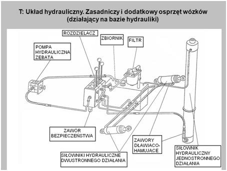 Układ hydrauliczny w wózkach jezdniowych podnośnikowych